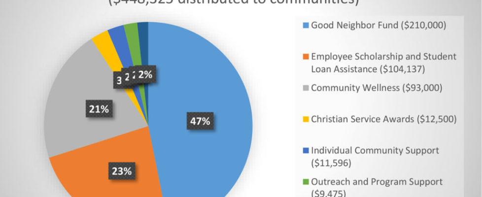 BHI distribution pie chart